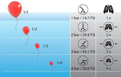 Aprender a bucear, efectos de la presión en superficie y bajo el agua